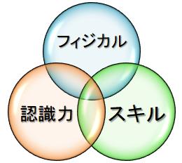【パフォーマンスの構成要素】